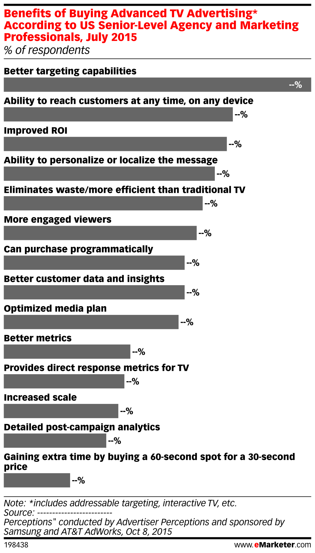 Benefits of Buying Advanced TV Advertising* According to US Senior-Level Agency and Marketing Professionals, July 2015 (% of respondents)