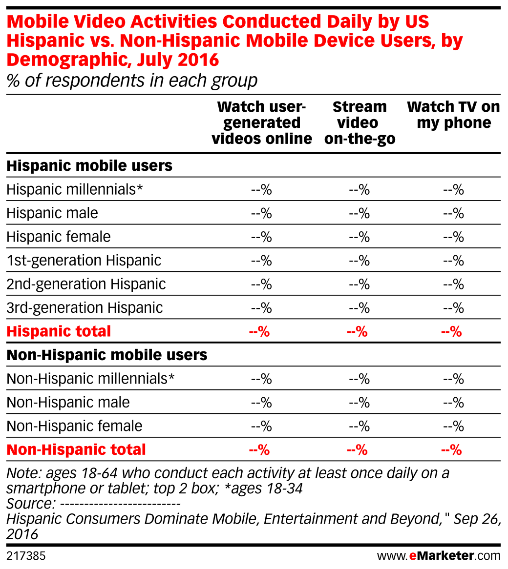 Mobile Video Activities Conducted Daily by US Hispanic vs. Non-Hispanic Mobile Device Users, by Demographic, July 2016 (% of respondents in each group)
