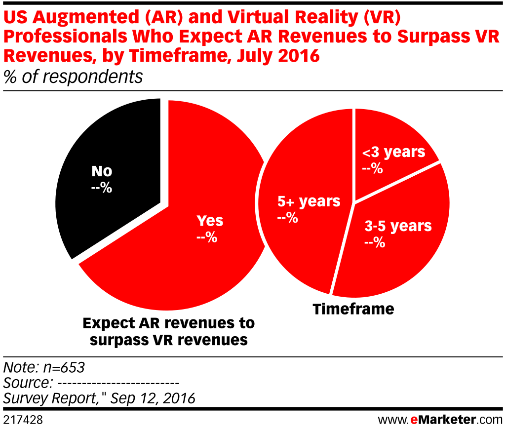 US Augmented (AR) and Virtual Reality (VR) Professionals Who Expect AR Revenues to Surpass VR Revenues, by Timeframe, July 2016 (% of respondents)