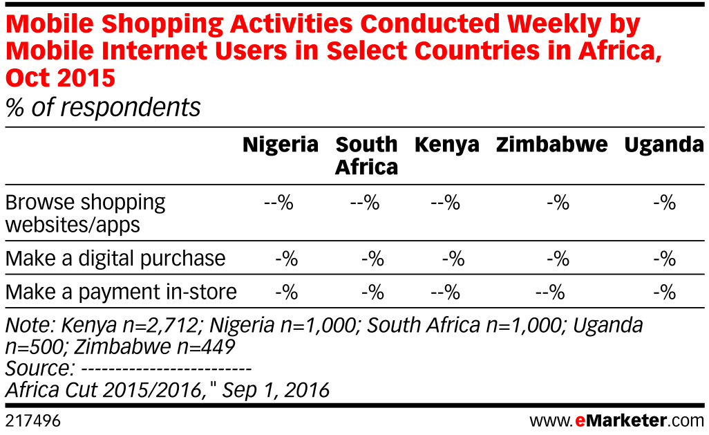 Mobile Shopping Activities Conducted Weekly by Mobile Internet Users in Select Countries in Africa, Oct 2015 (% of respondents)