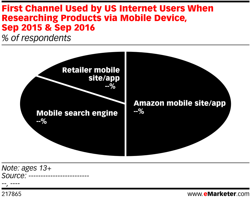 First Channel Used by US Internet Users When Researching Products via Mobile Device, Sep 2015 & Sep 2016 (% of respondents)