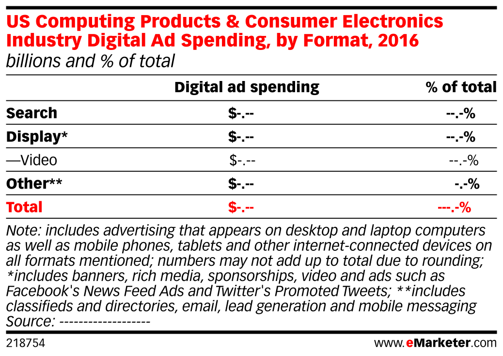 US Computing Products & Consumer Electronics Industry Digital Ad Spending, by Format, 2016 (billions and % of total)
