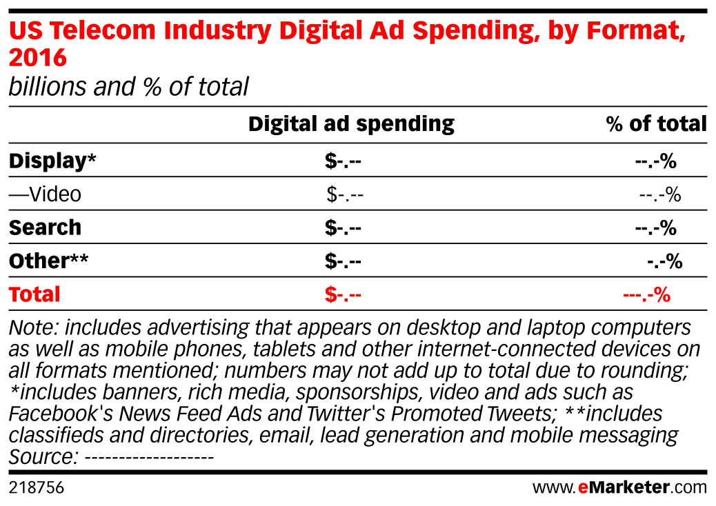 US Telecom Industry Digital Ad Spending, by Format, 2016 (billions and % of total)