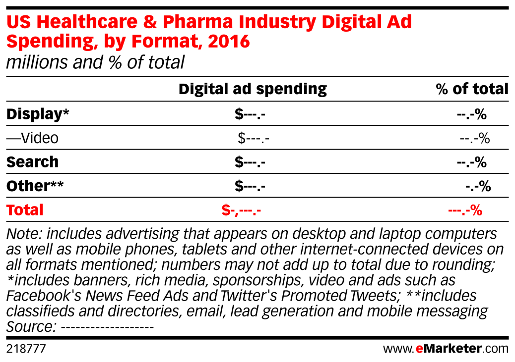 US Healthcare & Pharma Industry Digital Ad Spending, by Format, 2016 (millions and % of total)