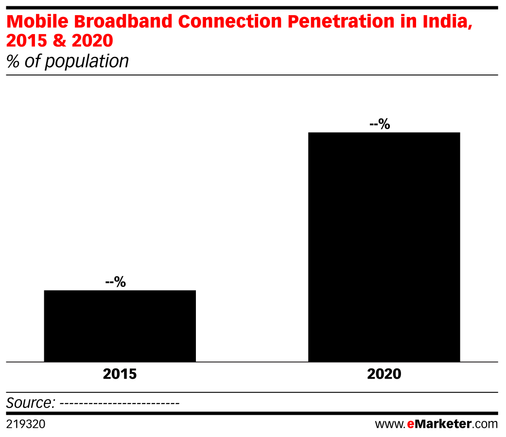 Mobile Broadband Connection Penetration in India, 2015 & 2020 (% of population)
