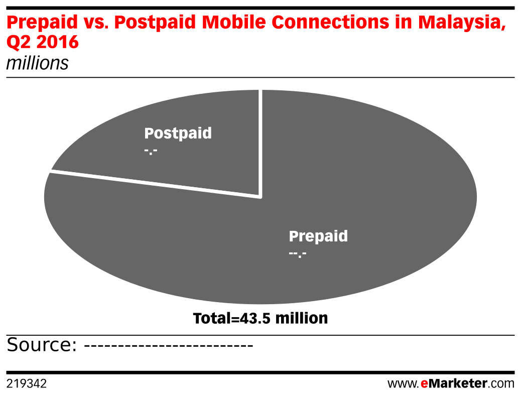 Prepaid vs. Postpaid Mobile Connections in Malaysia, Q2 2016 (millions)
