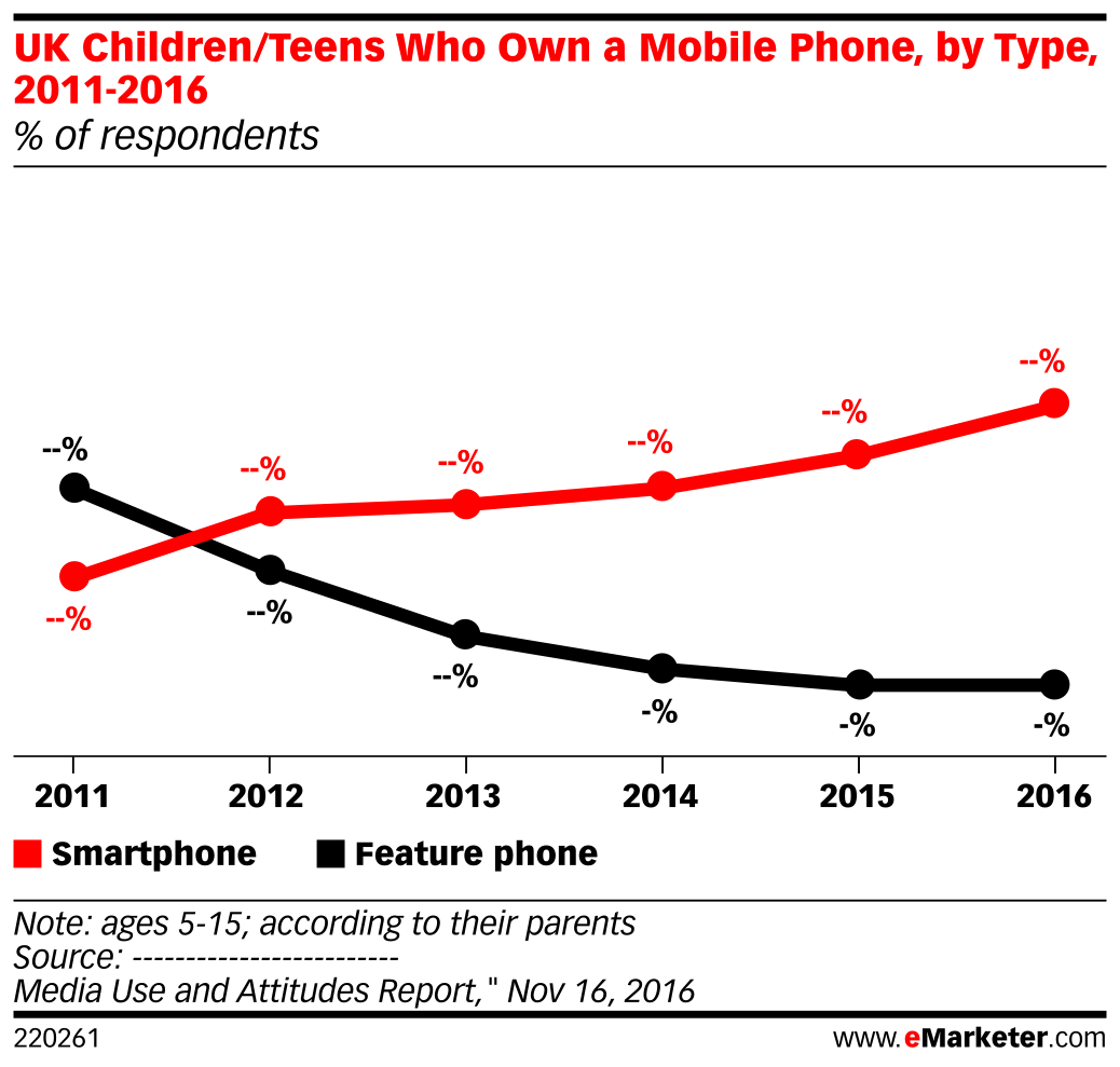UK Children/Teens Who Own a Mobile Phone, by Type, 2011-2016 (% of respondents)