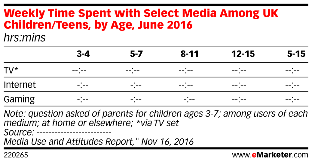 Weekly Time Spent with Select Media Among UK Children/Teens, by Age, June 2016 (hrs:mins)