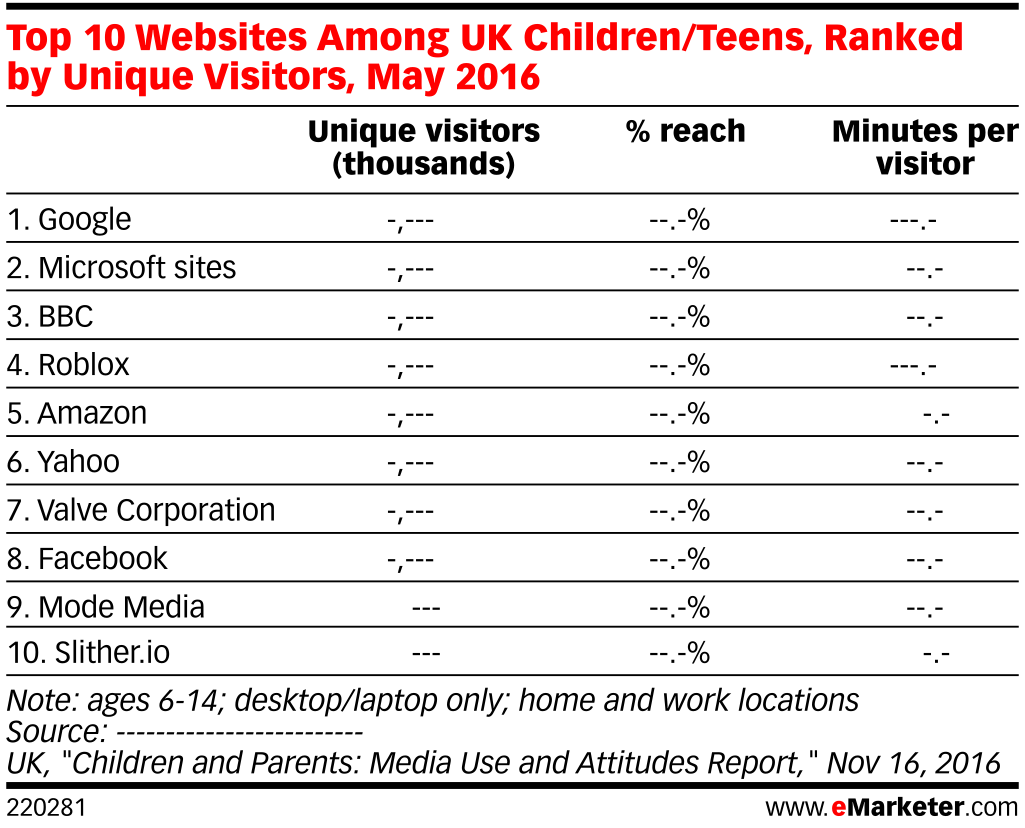 Top 10 Websites Among UK Children/Teens, Ranked by Unique Visitors, May 2016