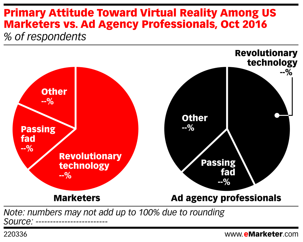 Primary Attitude Toward Virtual Reality Among US Marketers vs. Ad Agency Professionals, Oct 2016 (% of respondents)