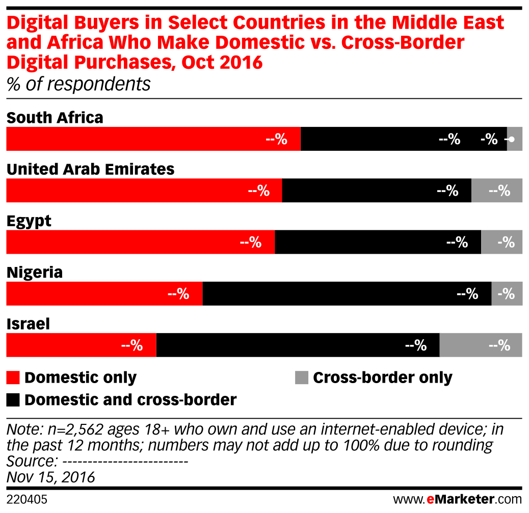 Digital Buyers in Select Countries in the Middle East and Africa Who Make Domestic vs. Cross-Border Digital Purchases, Oct 2016 (% of respondents)