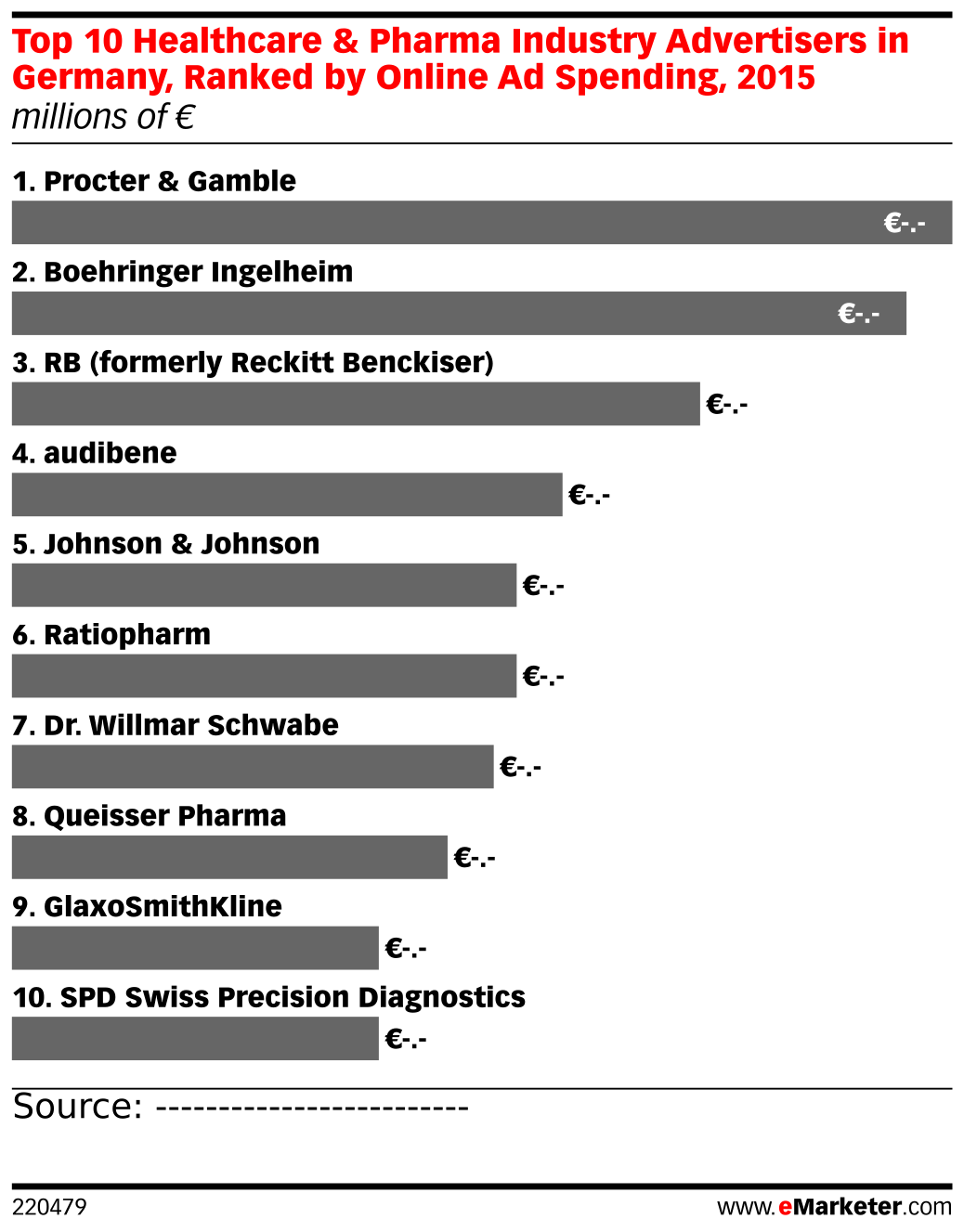Top 10 Healthcare & Pharma Industry Advertisers in Germany, Ranked by Online Ad Spending, 2015 (millions of €)