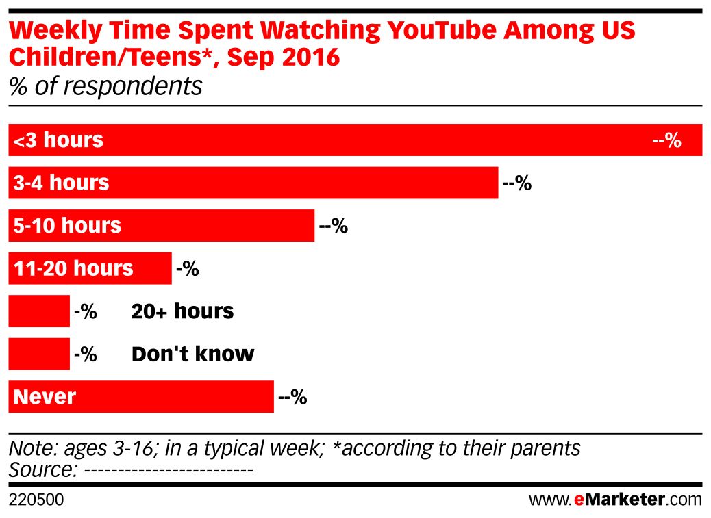 Weekly Time Spent Watching YouTube Among US Children/Teens*, Sep 2016 (% of respondents)