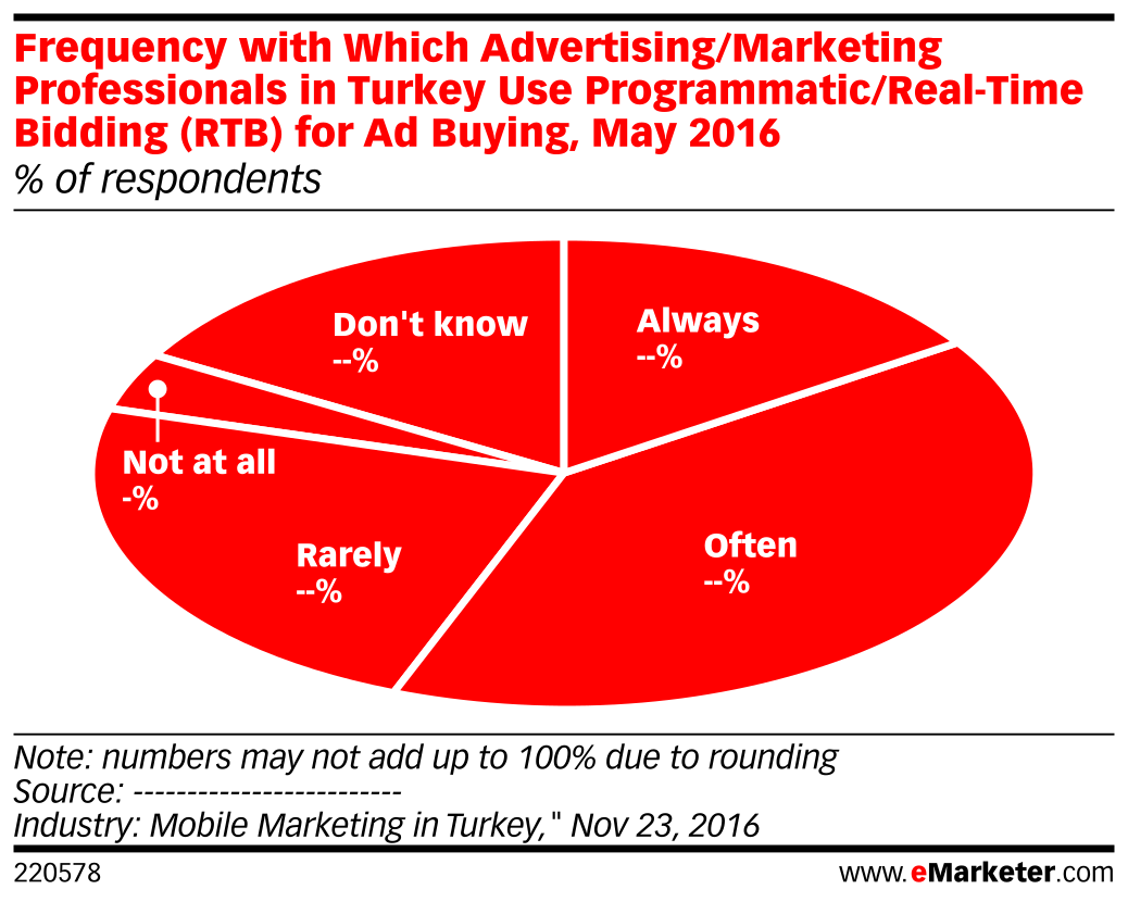 Frequency with Which Advertising/Marketing Professionals in Turkey Use Programmatic/Real-Time Bidding (RTB) for Ad Buying, May 2016 (% of respondents)