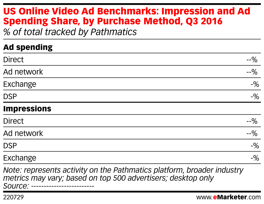 US Online Video Ad Benchmarks: Impression and Ad Spending Share, by Purchase Method, Q3 2016 (% of total tracked by Pathmatics)