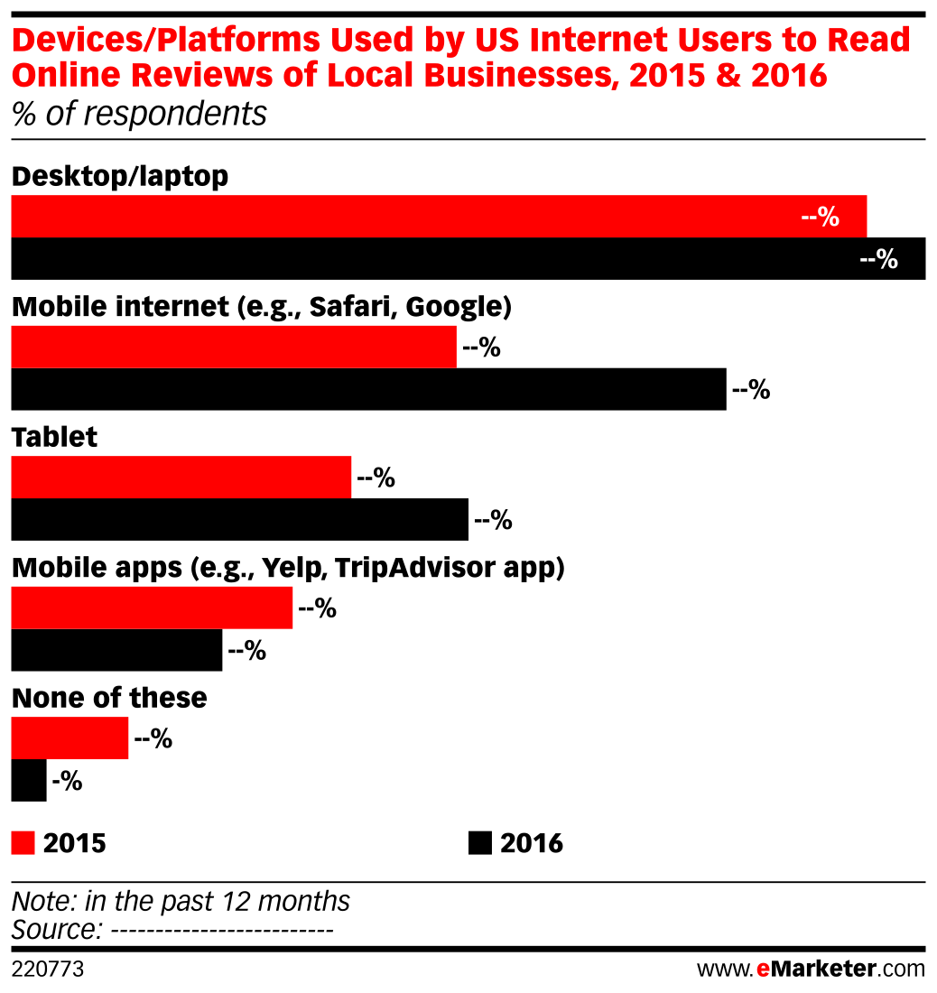 Devices/Platforms Used by US Internet Users to Read Online Reviews of Local Businesses, 2015 & 2016 (% of respondents)