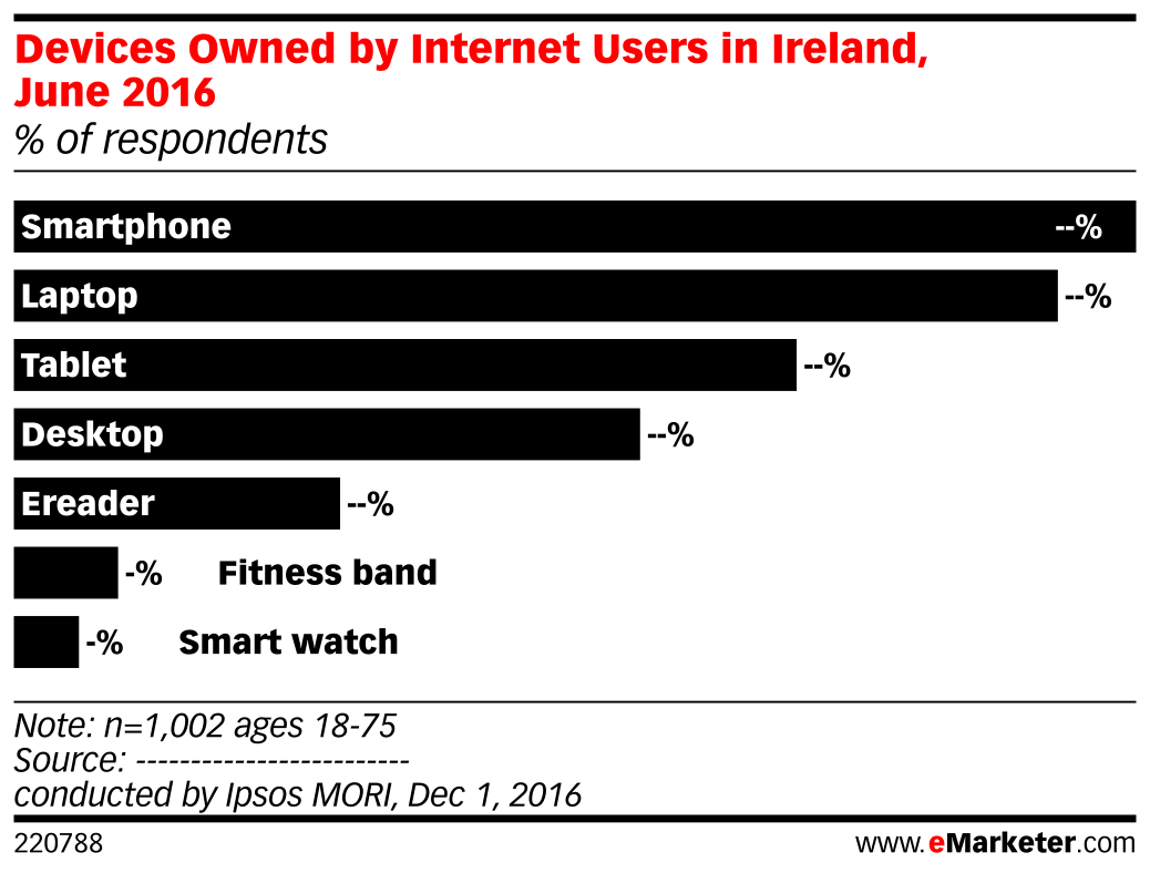 Devices Owned by Internet Users in Ireland, June 2016 (% of respondents)