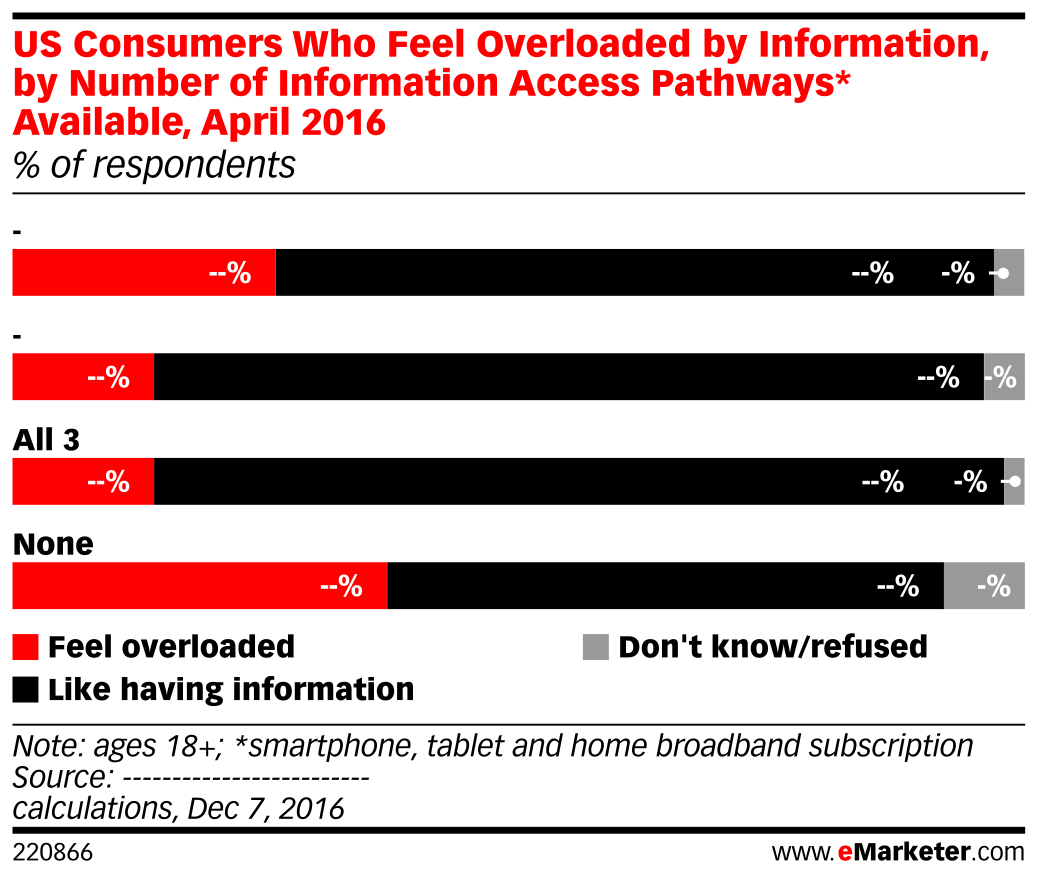 US Consumers Who Feel Overloaded by Information, by Number of Information Access Pathways* Available, April 2016 (% of respondents)