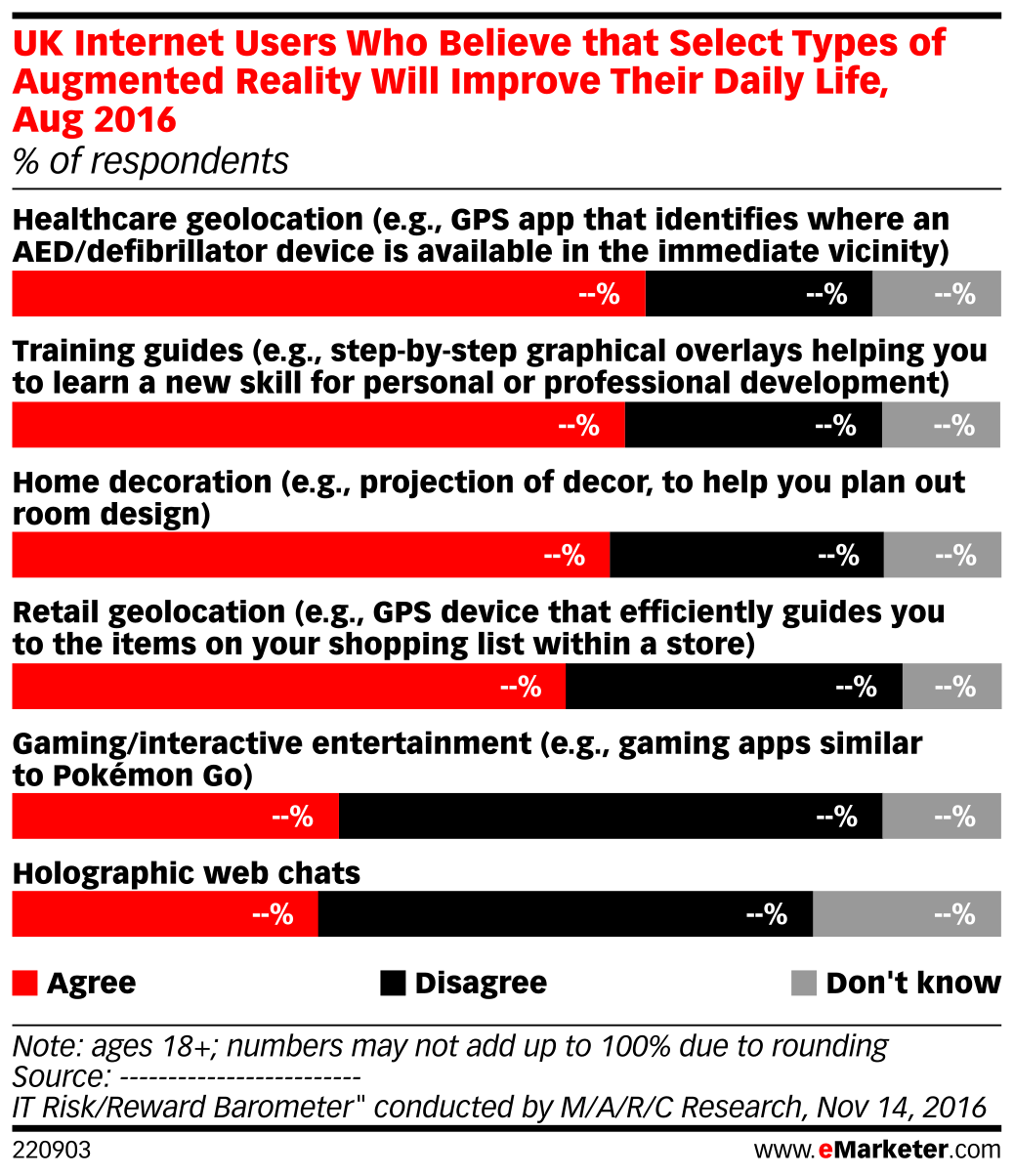 UK Internet Users Who Believe that Select Types of Augmented Reality Will Improve Their Daily Life, Aug 2016 (% of respondents)