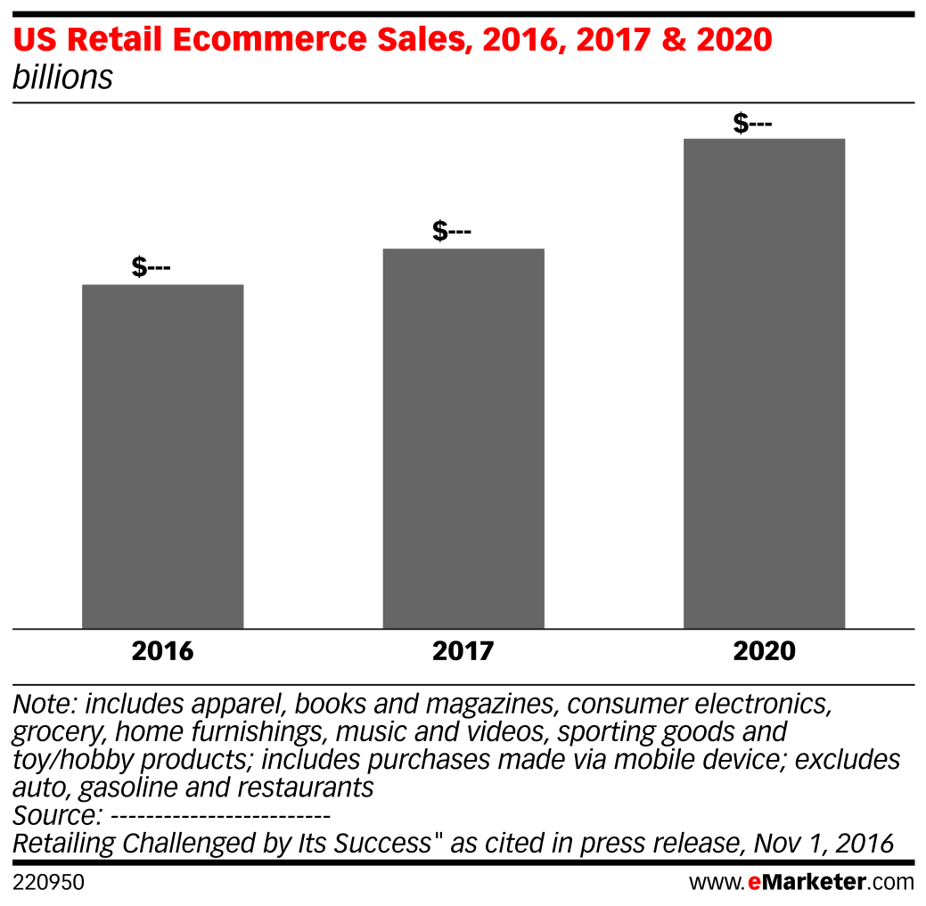 US Retail Ecommerce Sales, 2016, 2017 & 2020 (billions)