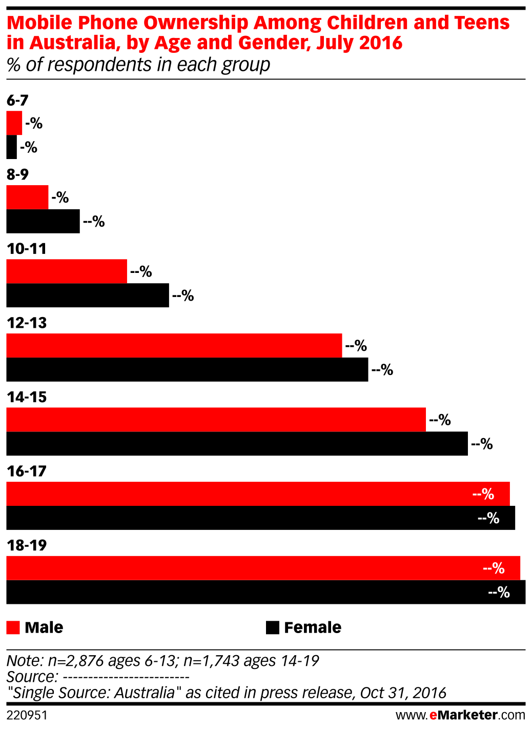 Mobile Phone Ownership Among Children and Teens in Australia, by Age and Gender, July 2016 (% of respondents in each group)