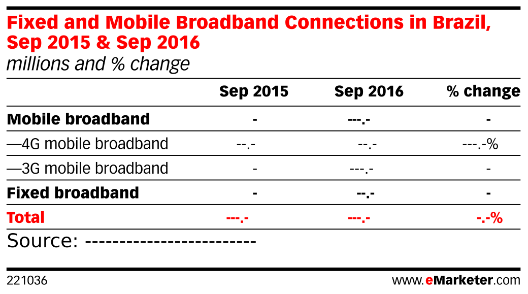 Fixed and Mobile Broadband Connections in Brazil, Sep 2015 & Sep 2016 (millions and % change)