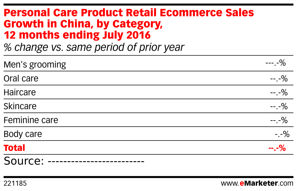 Personal care product retail ecommerce sales growth in china by chart profile nvjuhfo Choice Image