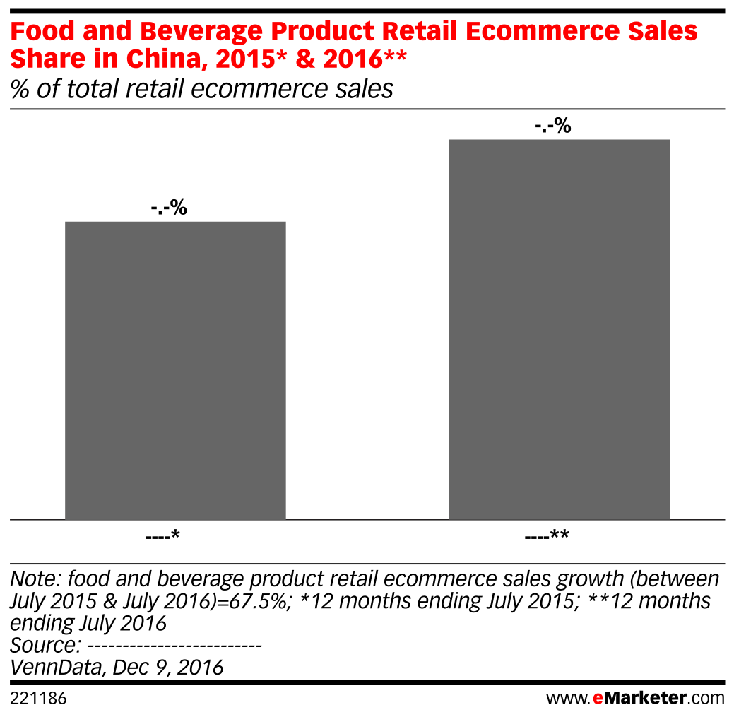 Food and Beverage Product Retail Ecommerce Sales Share in China, 2015* & 2016** (% of total retail ecommerce sales)