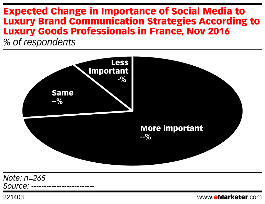 Expected Change in Importance of Social Media to Luxury Brand