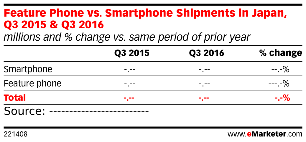 Feature Phone vs. Smartphone Shipments in Japan, Q3 2015 & Q3 2016 (millions and % change vs. same period of prior year)