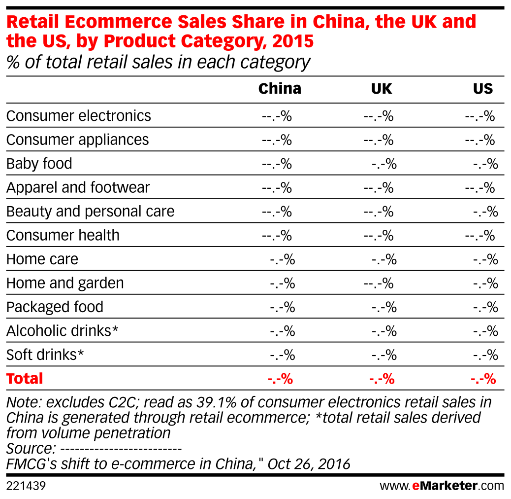 Retail Ecommerce Sales Share In China The Uk And The Us