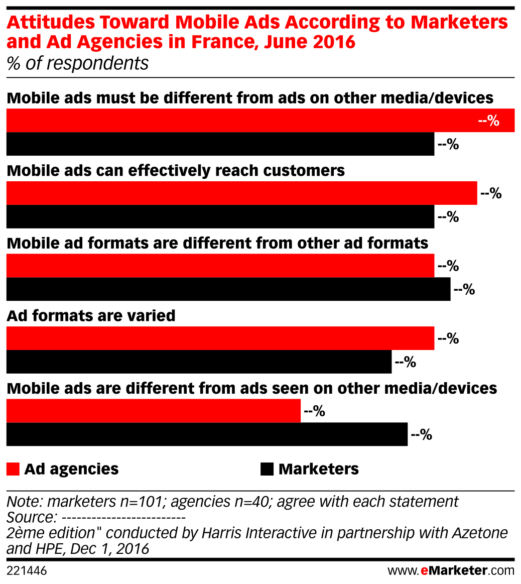 Attitudes Toward Mobile Ads According to Marketers and Ad Agencies in France, June 2016 (% of respondents)
