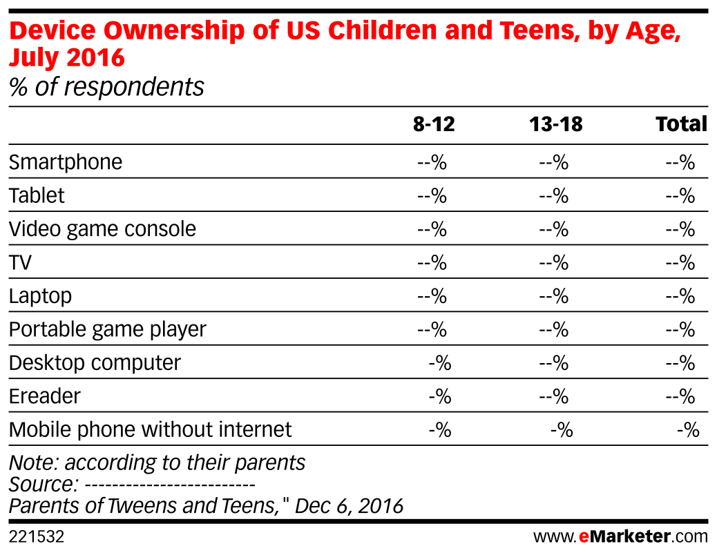 Device Ownership of US Children and Teens, by Age, July 2016 (% of respondents)