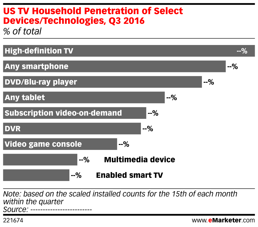 US TV Household Penetration of Select Devices/Technologies, Q3 2016 (% of total)