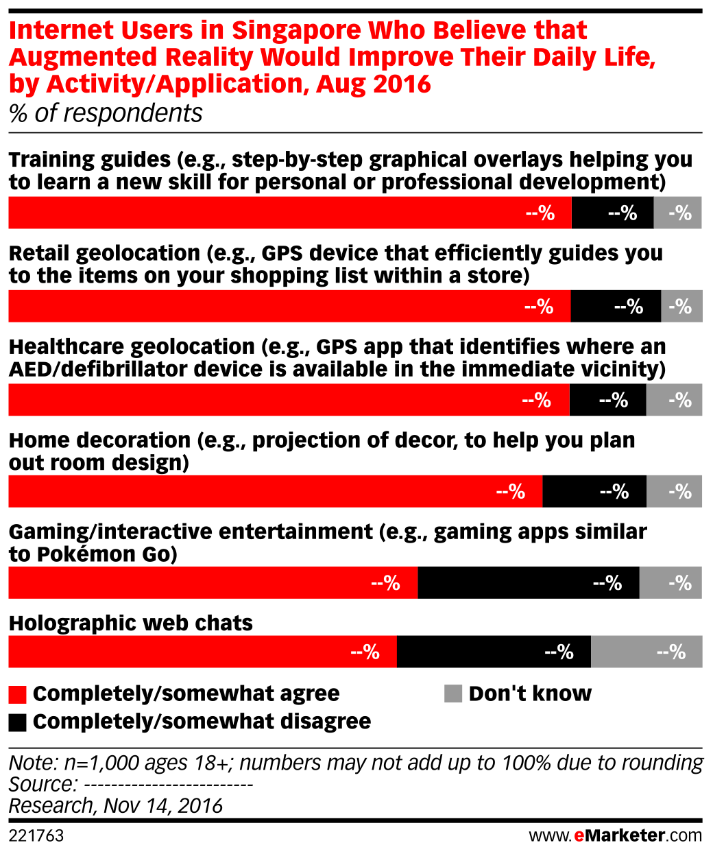 Internet Users in Singapore Who Believe that Augmented Reality Would Improve Their Daily Life, by Activity/Application, Aug 2016 (% of respondents)