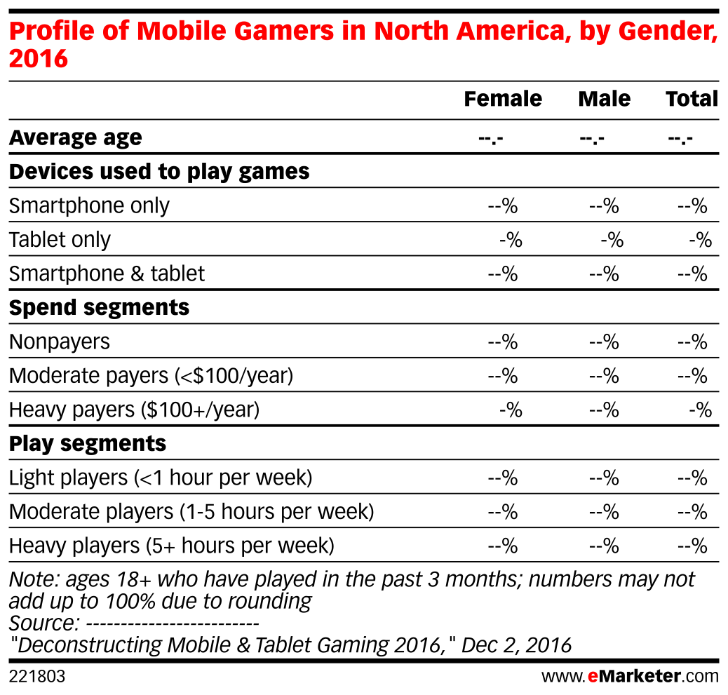 Profile of Mobile Gamers in North America, by Gender, 2016