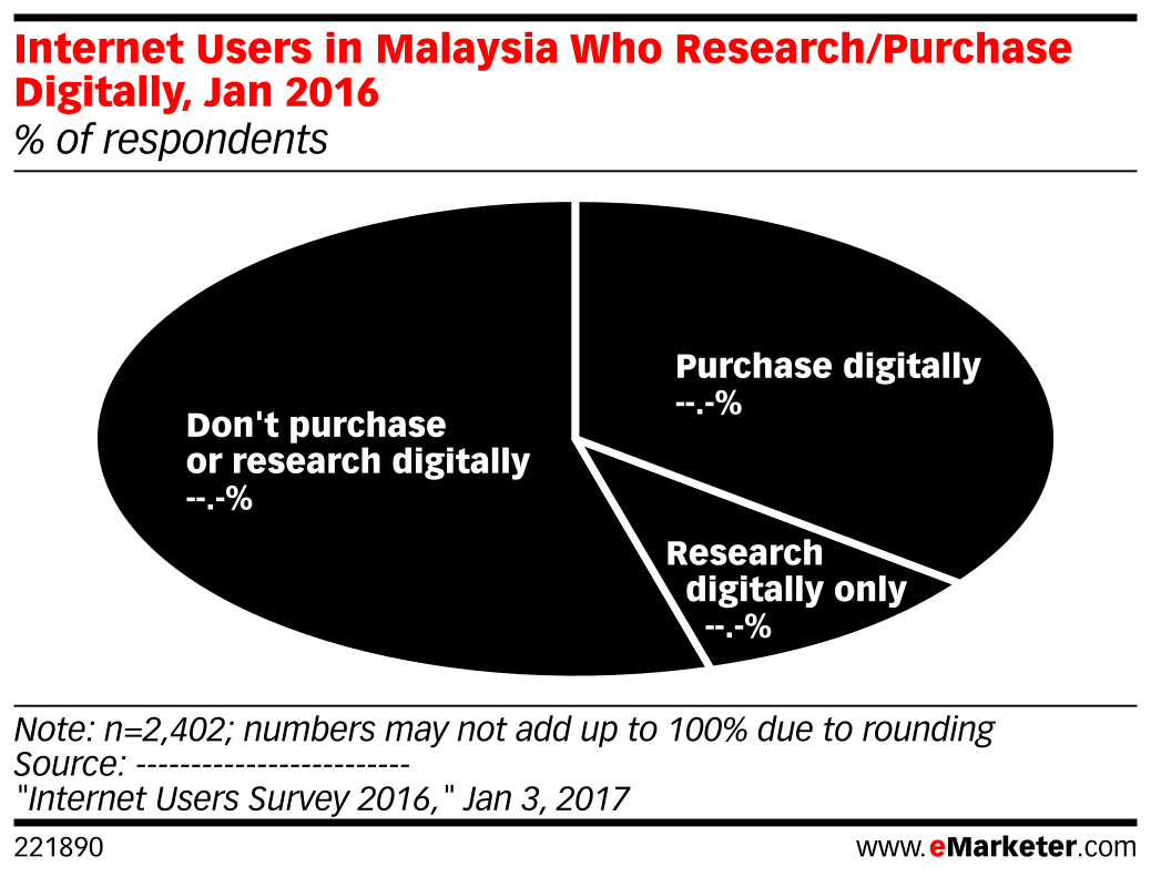 Internet Users in Malaysia Who Research/Purchase Digitally, Jan 2016 (% of respondents)