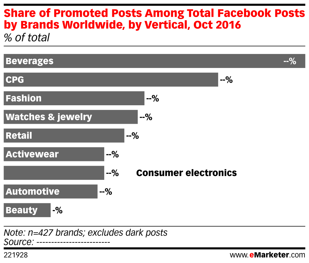 Share of Promoted Posts Among Total Facebook Posts by Brands Worldwide, by Vertical, Oct 2016 (% of total)