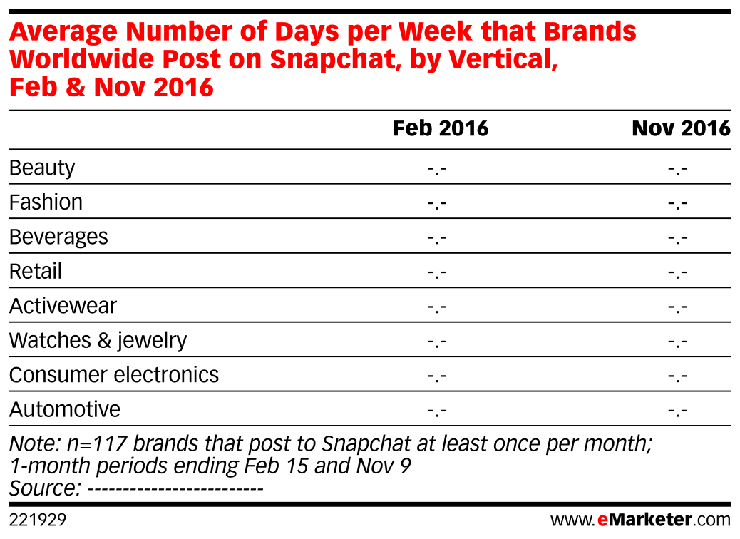 Average Number of Days per Week that Brands Worldwide Post on Snapchat, by Vertical, Feb & Nov 2016