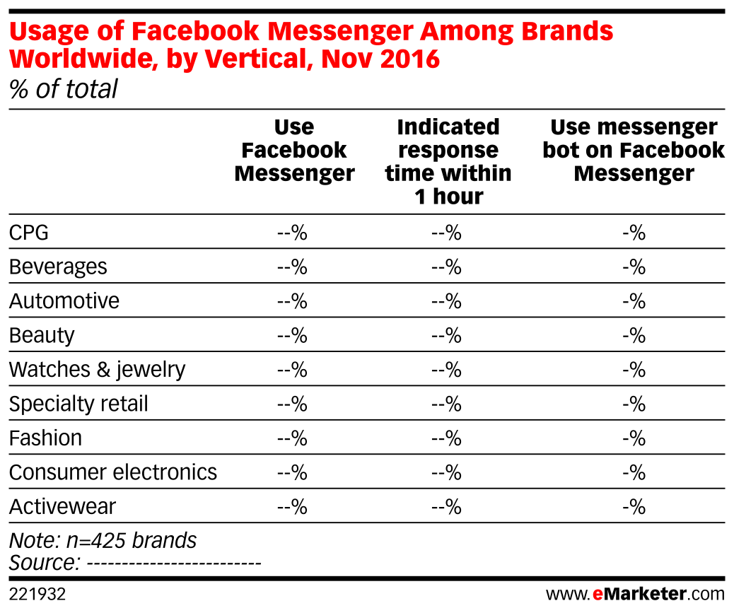 Usage of Facebook Messenger Among Brands Worldwide, by Vertical, Nov 2016 (% of total)