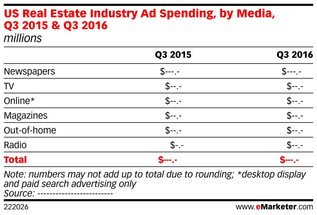 US Real Estate Industry Ad Spending, by Media, Q3 2015 & Q3 2016 (millions)