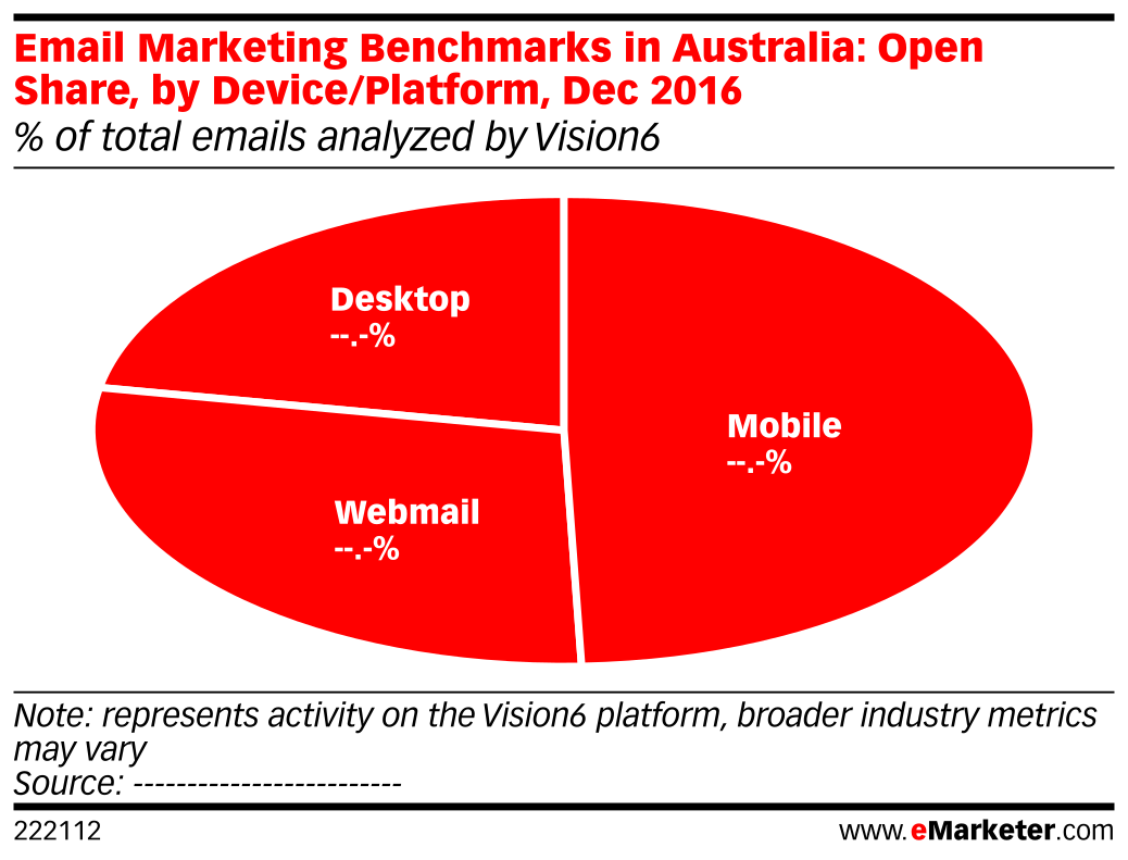 Email Marketing Benchmarks in Australia: Open Share, by Device/Platform, Dec 2016 (% of total emails analyzed by Vision6)