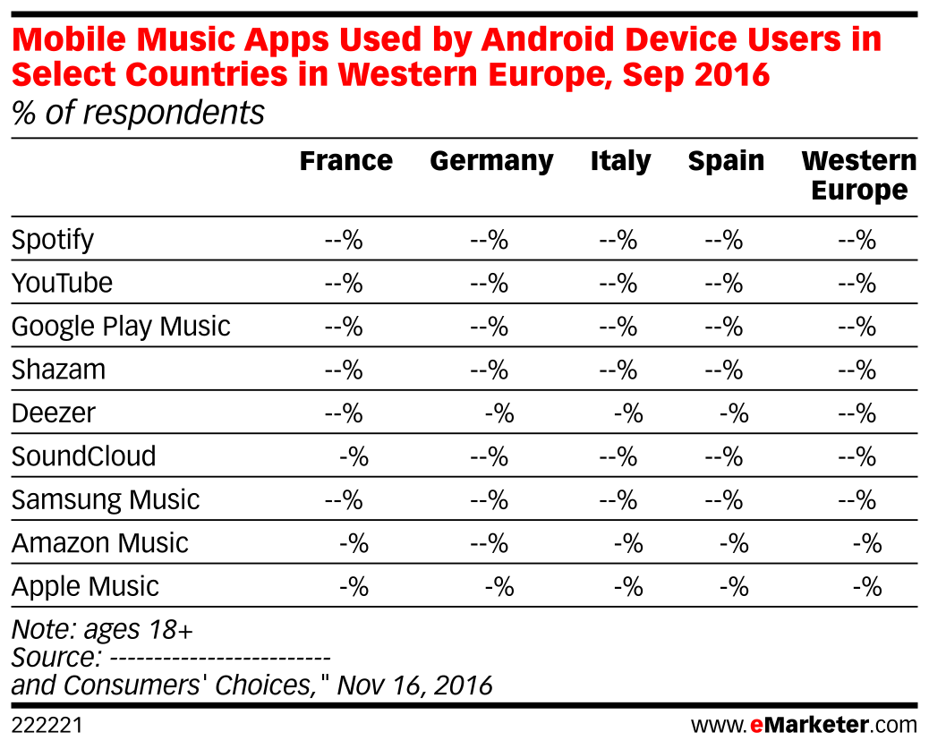 Mobile Music Apps Used by Android Device Users in Select