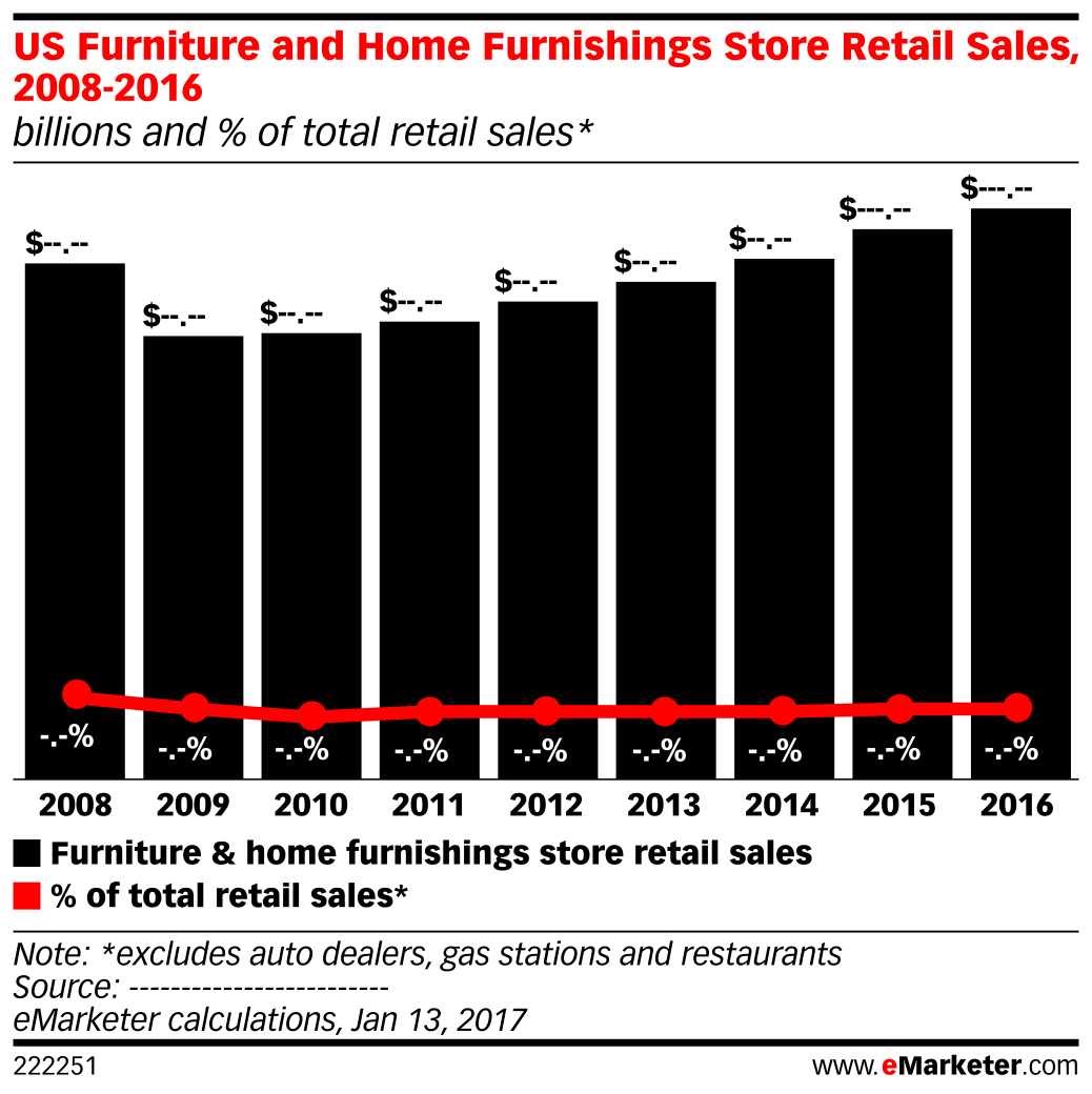 US Furniture And Home Furnishings Store Retail Sales, 2008 2016 (billions  And %