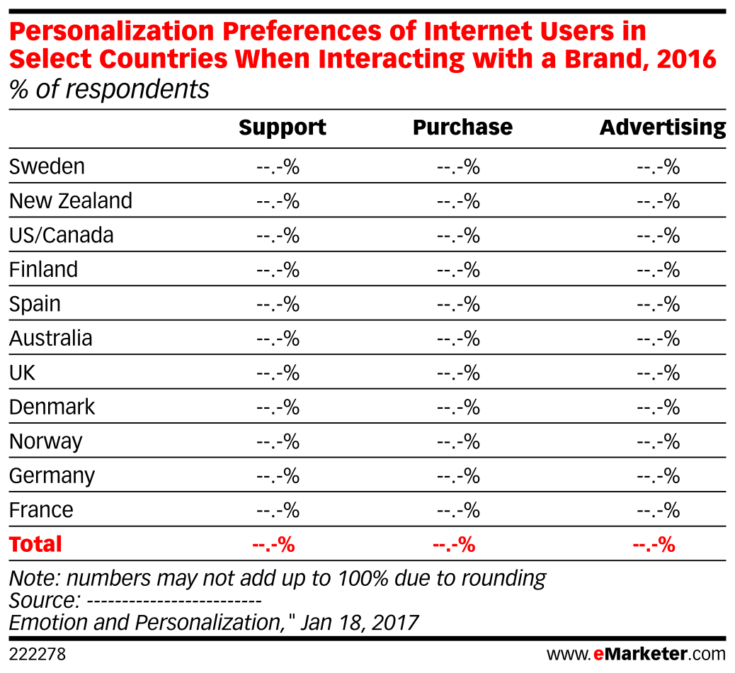 Personalization Preferences of Internet Users in Select Countries When Interacting with a Brand, 2016 (% of respondents)
