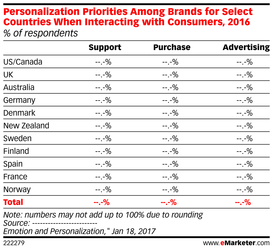 Personalization Priorities Among Brands for Select Countries When Interacting with Consumers, 2016 (% of respondents)