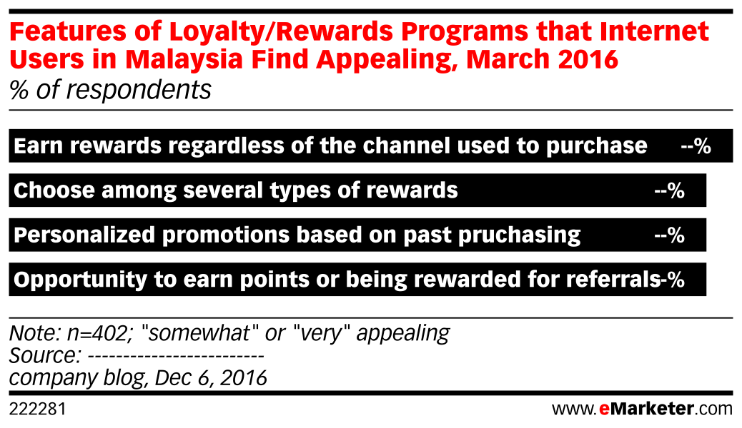 Features of Loyalty/Rewards Programs that Internet Users in Malaysia Find Appealing, March 2016 (% of respondents)