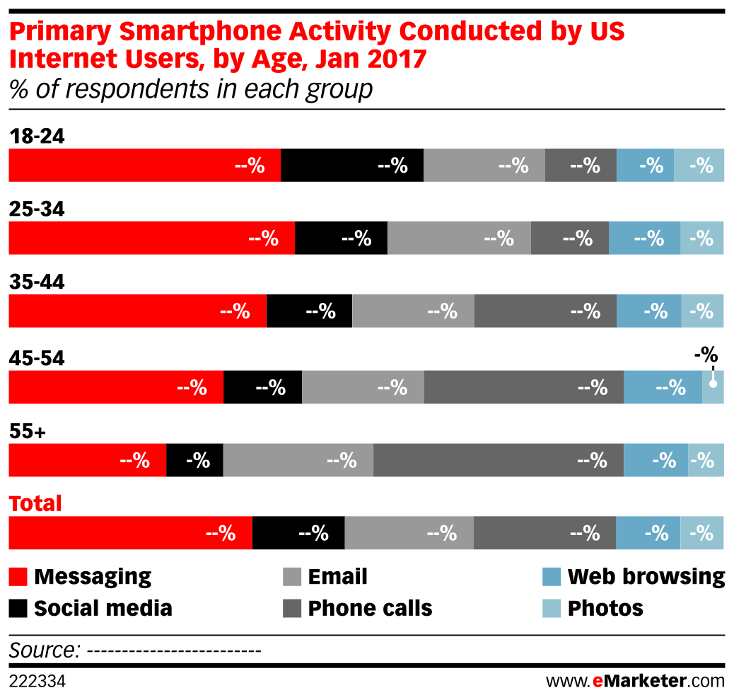 Primary Smartphone Activity Conducted by US Internet Users, by Age, Jan 2017 (% of respondents in each group)