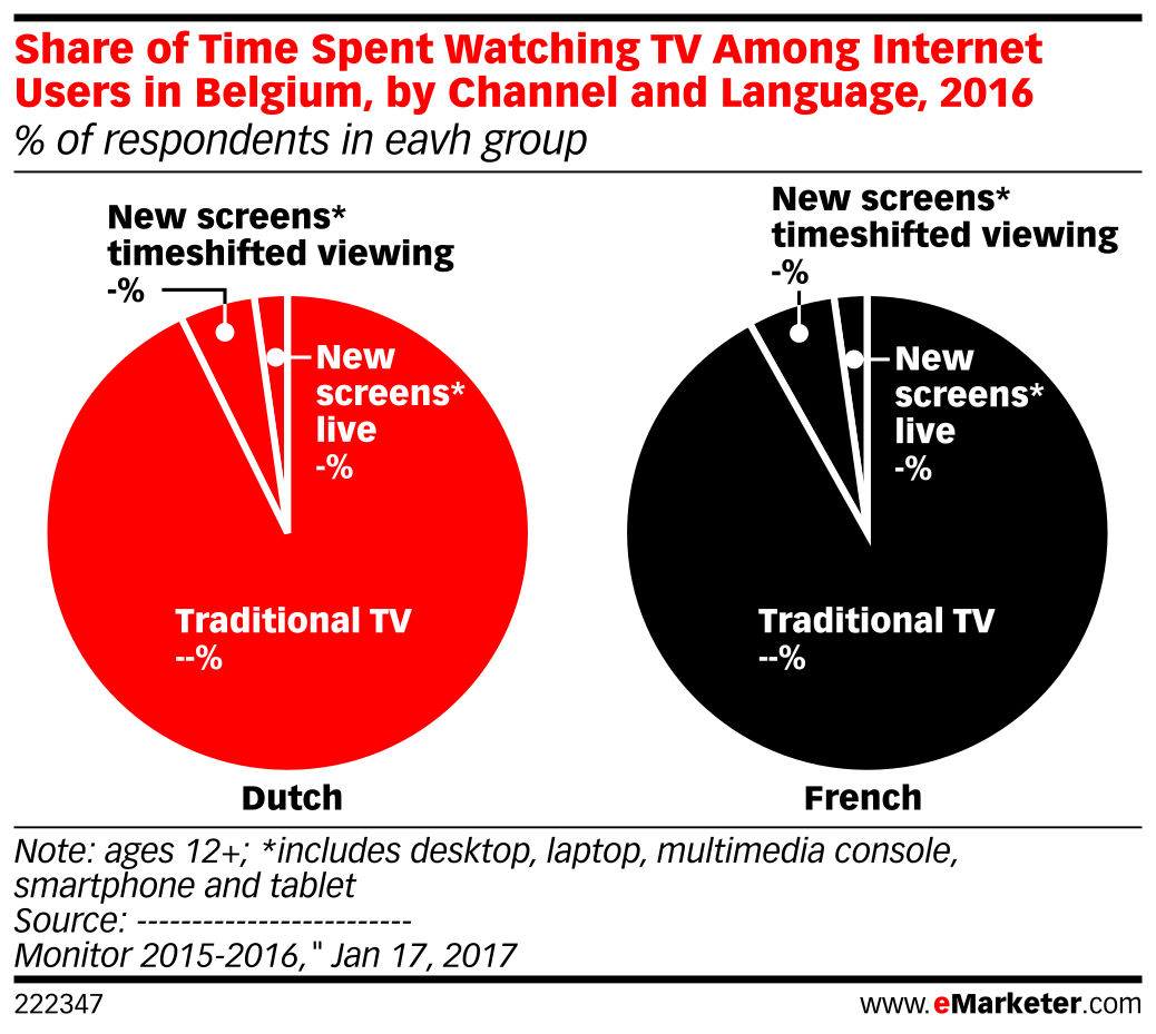Share of Time Spent Watching TV Among Internet Users in Belgium, by Channel and Language, 2016 (% of respondents in eavh group)