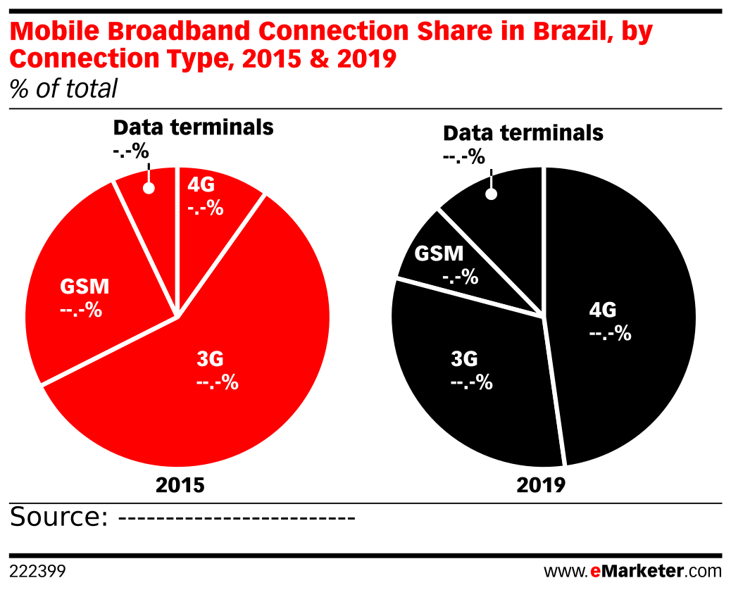 Mobile Broadband Connection Share in Brazil, by Connection Type, 2015 & 2019 (% of total)